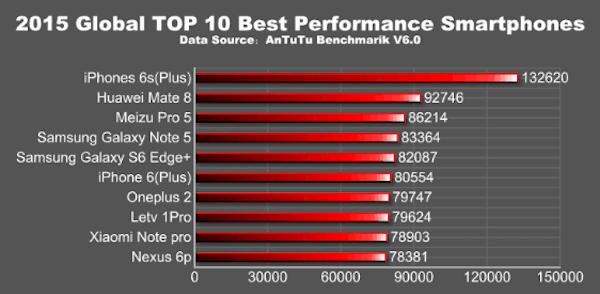 2015-top-smartphones
